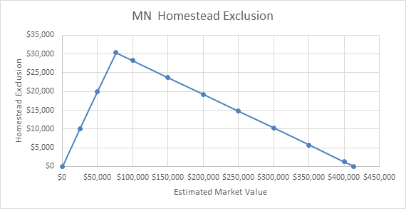 MN Homestead Exclusion Graph